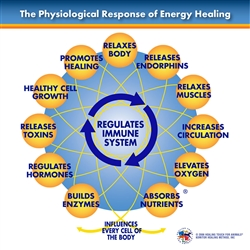 Healing Touch for Animals Physiological Response Chart